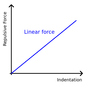 Jkr cohesion linear force.png