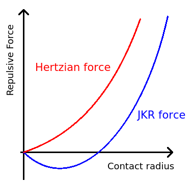 Jkr cohesion forces.png